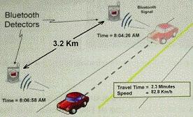 Bluetooth Technology_Canada
