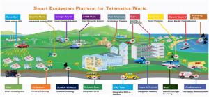 Smart_Ecosystem_DeepBiz