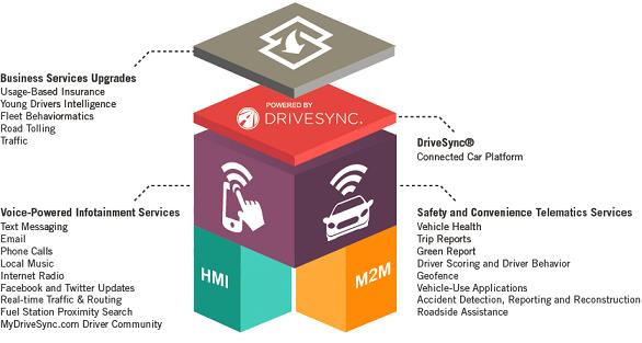DriveSync_IMS_TelematicsDetroit