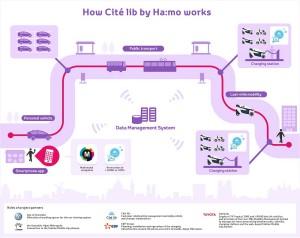 CiteLiib_Toyota_HaMo_smartphone_app