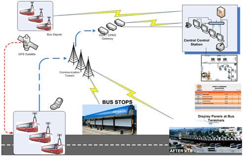 Vehicle Tracking Amp Passenger Information System Vt Amp Pis