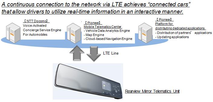 Pioneer_NTT_DoCoMo_LTE_Rearview_Telematics
