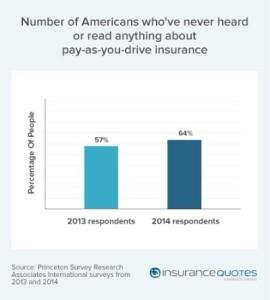InsuranceQuotes_UBI_US_millenials