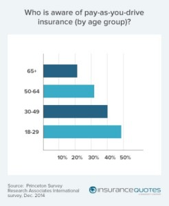 telematics-PAYD-UBI-insurance-and-millennials