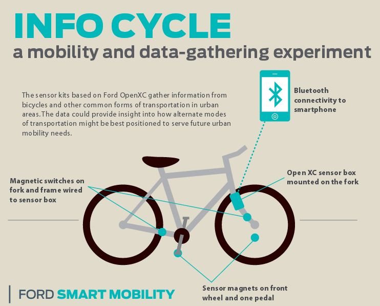 Ford_Info_Cycle_Smart_Mobility