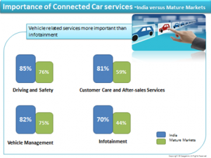 Capgemini, Cars Online 2014 – Generation Connected, 2014, page 7