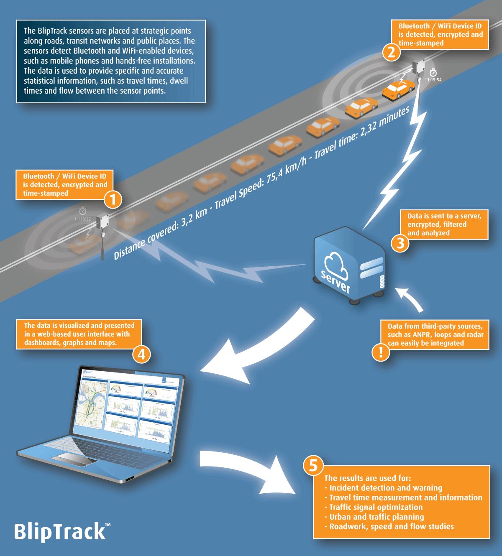 BLIP Traffic Data