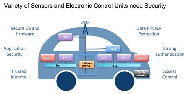IBM_G&D_Connected_Car_Security