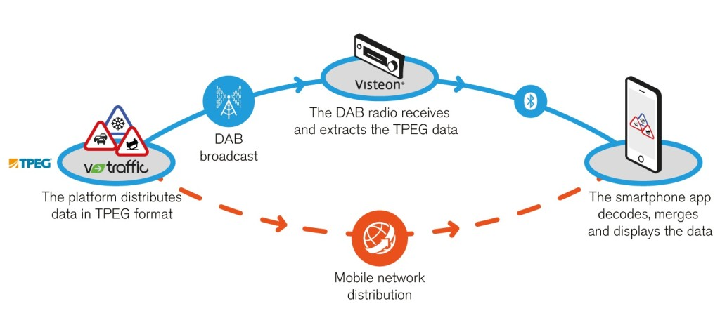 Visteon_Mediamobile_V-Traffic_DAB