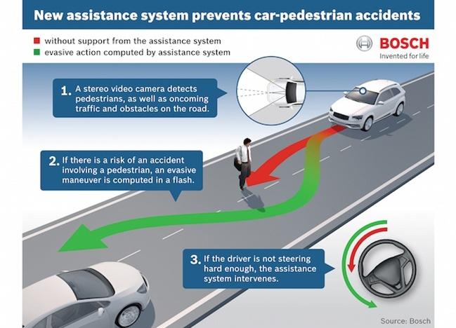 Bosch_Pedestrian_Avoidance_ADAS_autonomous