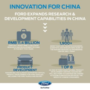 Ford_China_Nanjing_Autonomous_COnnected_Cars