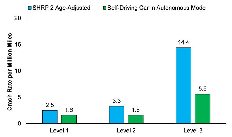 VTTI_self-driving_crashes