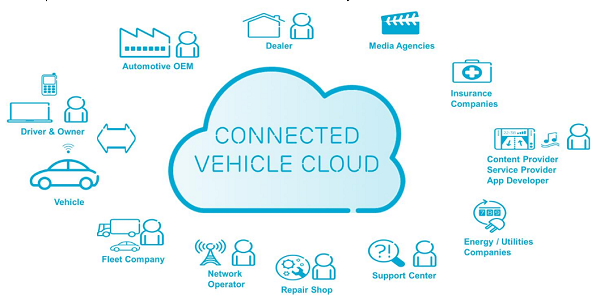 connected-vehicle-cloud-Ericsson