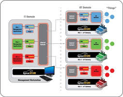 lynx software