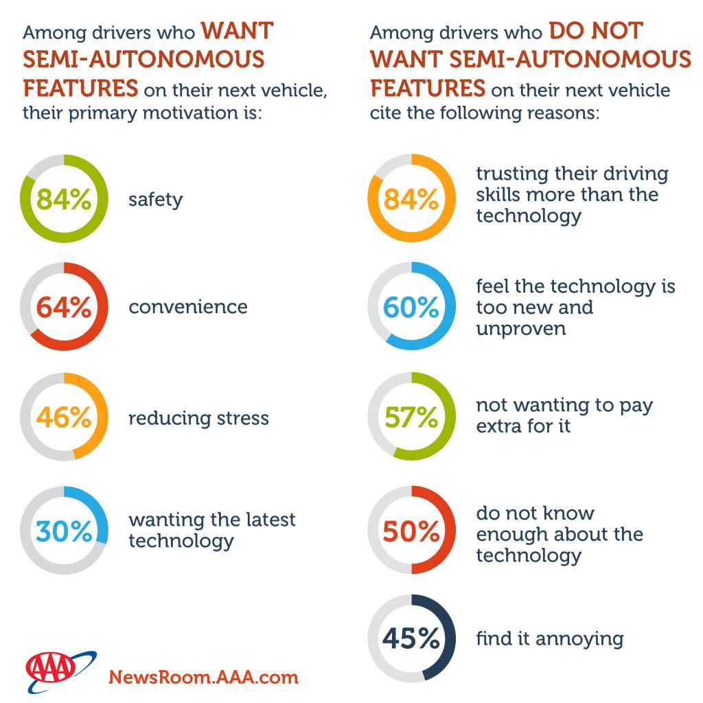 AAA_autonomous_cars_Americans