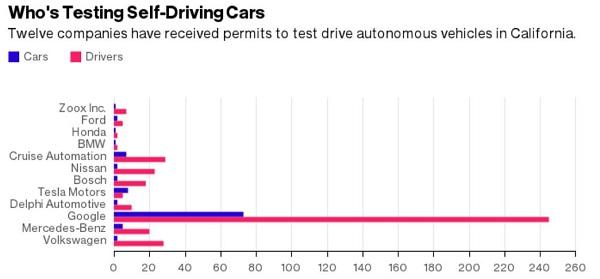 California_autonomous_ vehicle-permits