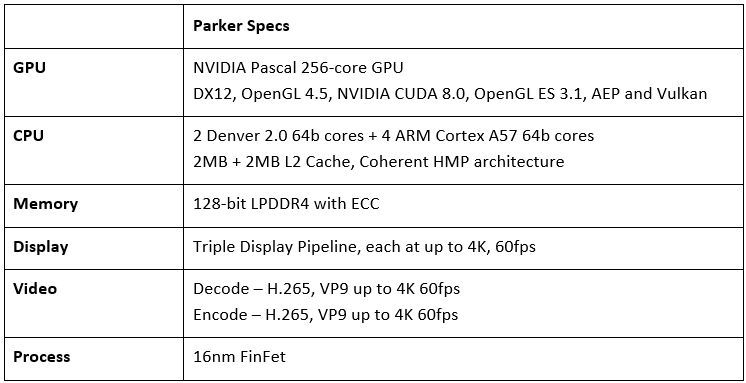 Parker Specifications