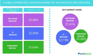 connected_logistics-telematicswire