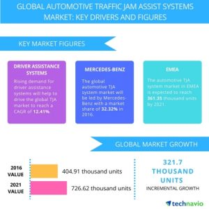 global_automotive_traffic_jam_assists_system_market-twire