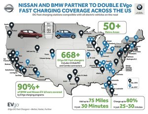 EVgo, the America's largest public DC Fast charging network – to increase public access to DC Fast charging stations across the US, with an additional 174 locations in 33 states now available to all EV owners in those markets, and over 50 more planned to be installed in 2017, supported by the partnership.