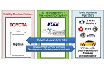 Toyota, KDDI, THTA work together for making
