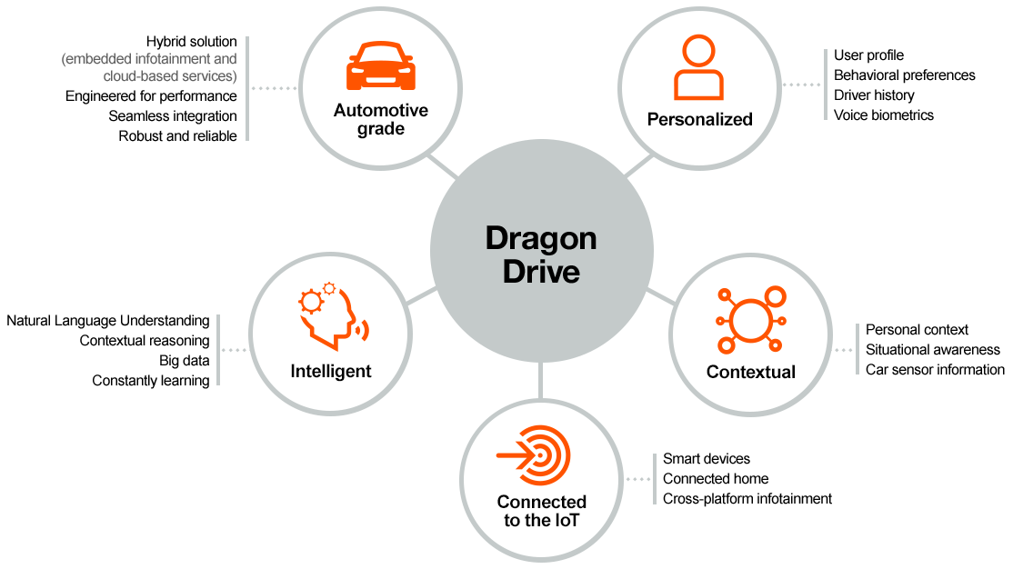 Dragon Drive connected car platform to power all conversational, connected services in Audi A8