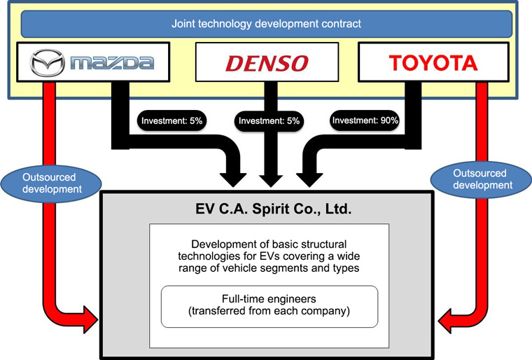 Mazda, Denso, and Toyota agree to establish a new company dedicated to EVs