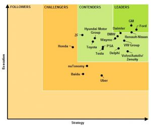 Leaderboard-Navigant-research-telematicswire