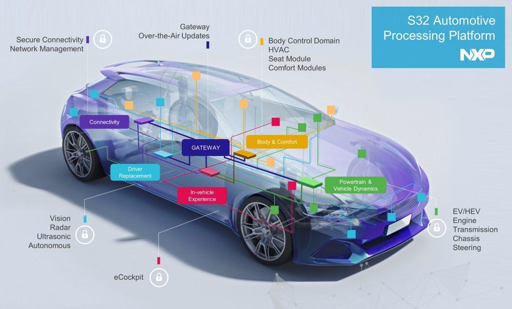 NXP Semiconductors announces a new automotive platform for connected, electric and autonomous cars