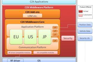c2x_middleware-Hitachi