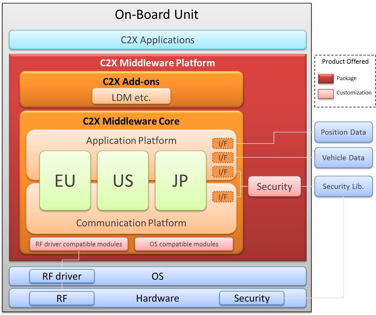 Hitachi C2X middleware platform supports ITS standard specifications