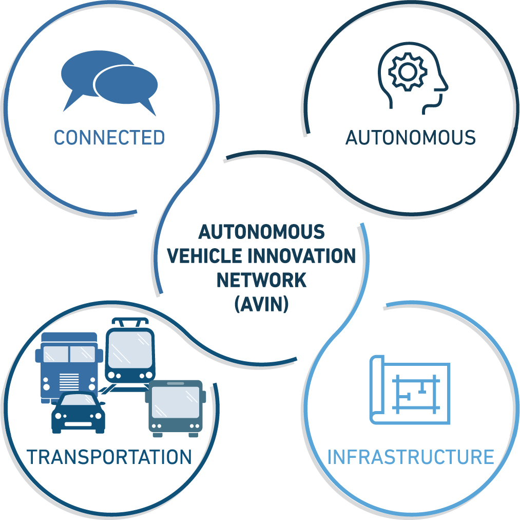 Ontario launches the Autonomous Vehicle Innovation Network (AVIN)