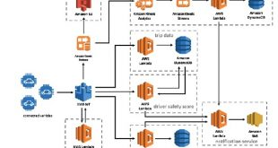 aws-connected-vehicle-telematicswire