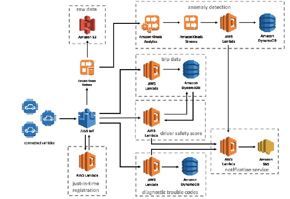 AWS offers connected vehicle solution