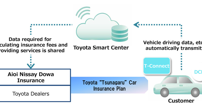 Toyota and Aioi Nissay Dowa Insurance jointly bring telematics insurance product