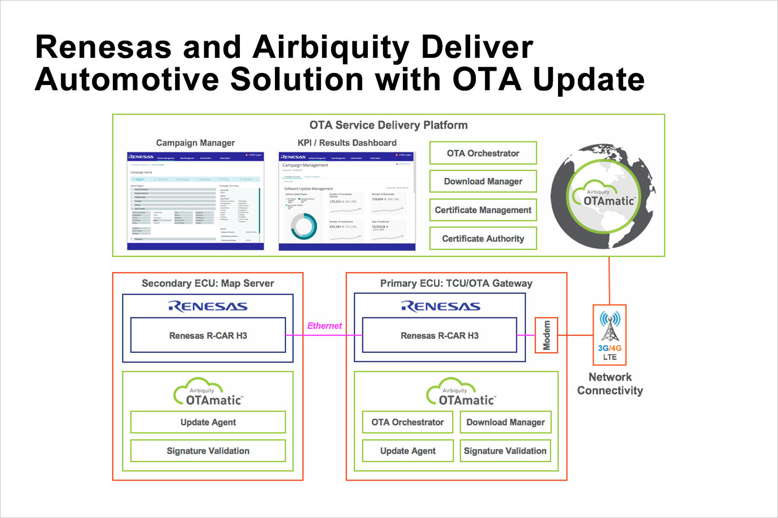 Renesas and Airbiquity announce a secure, high-performance automotive solution for ADAS, V2X, and automated driving applications